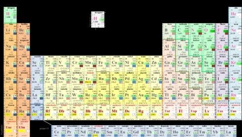 Ecco i 4 nuovi elementi della tavola periodica - Tavola periodica gruppi e periodi ...