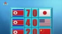 Il video bufala: la finale del Mondiale 2014 è Corea del Nord-Portogallo
