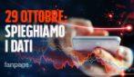Coronavirus Italia, dati spiegati: la situazione va male, peggio per ricoveri e terapie intensive