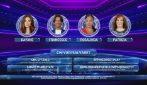 GF Vip 2020: Dayane, Francesco, Rosalinda e Patrizia sono i nominati di venerdì 20 novembre