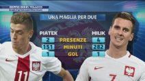 Piatek vs Milik, duello polacco nella sfida Milan-Napoli