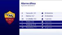 La Roma umiliata in Coppa Italia, quali sono i motivi della crisi