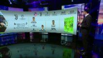 Champions: Juve ko a Madrid, quanti gol subiti su calcio piazzato