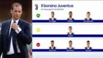 Juventus, il borsino verso la Champions: chi giocherà?