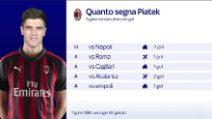 Il Milan sorride, i numeri del momento d'oro dei rossoneri