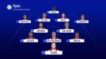 Quarti Champions, Juventus: tutto quello che c'è da sapere sull'Ajax