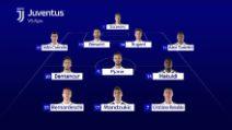 Champions: Ajax-Juve, le probabili: Bentancur favorito su Khedira