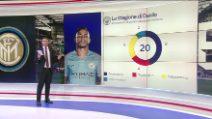 Calciomercato Inter, Danilo: i suoi numeri al City e non solo