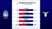 La Lazio batte l'Atalanta e vince la 7a Coppa Italia
