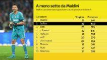 Calciomercato, Buffon verso il ritorno alla Juve: tutti i suoi record
