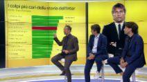 Calciomercato Inter, Lukaku è l'acquisto più caro della storia nerazzurra