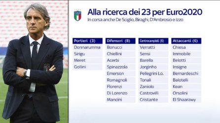 Italia, il punto sui possibili convocati per Euro 2020