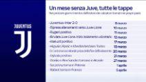 La Juve aspetta il rientro dei 9: non c'è ancora una data