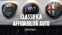 Classifica affidabilità auto, italiane agli ultimi posti: Alfa Romeo, Lancia, Fiat ko